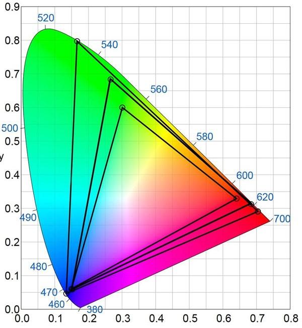 Cu ce ne ajuta Tehnologia Quantum Dots in redarea culorilor la un Smart TV?