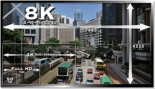 8K TV: Tot ce trebuie sa stii despre rezolutia viitorului