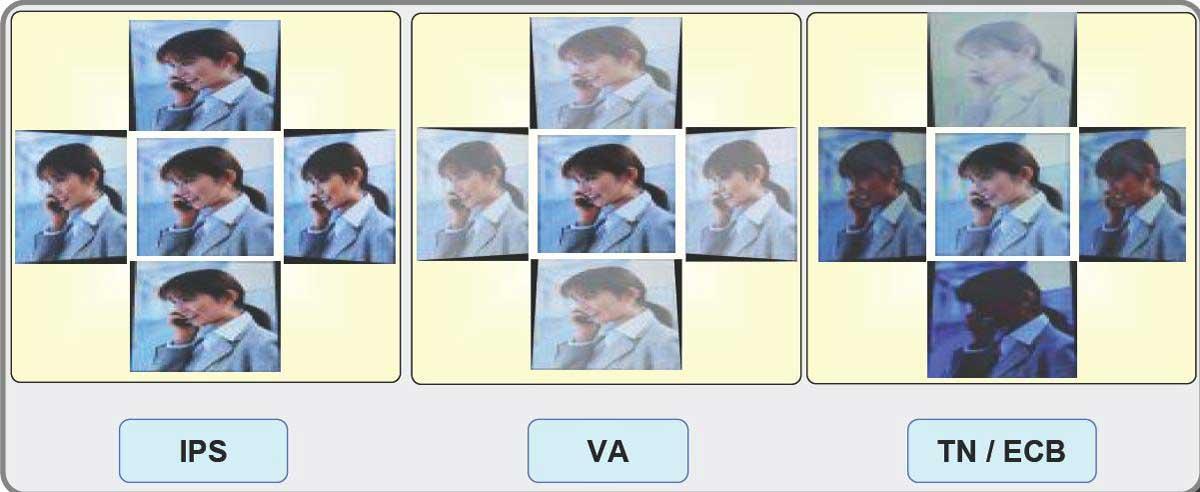 Ce inseamna si care sunt diferentele intre displayurile TN IPS si VA