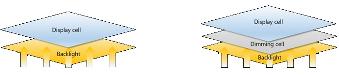 Ce sunt ecranele Dual Cell Hisense