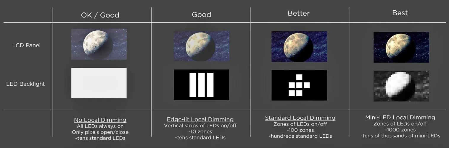 Diferentele de claritate intre tehnologiile LED si miniLED