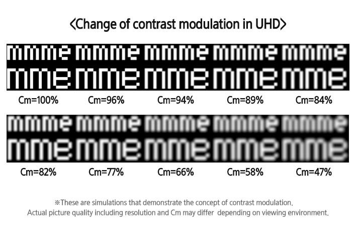 ICDM Explicatii vizuale cu privire la Modularea Contrastului in 4K