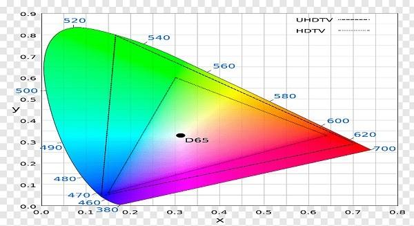 Info HDR Rec709 vs HDR Rec2020 8K si 4K vs SDR